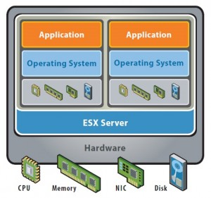 image vmware esxi hardware virtualisation