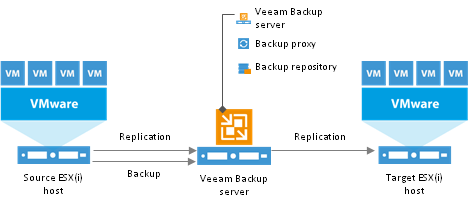 image veeam backup & replication solution virtualisation